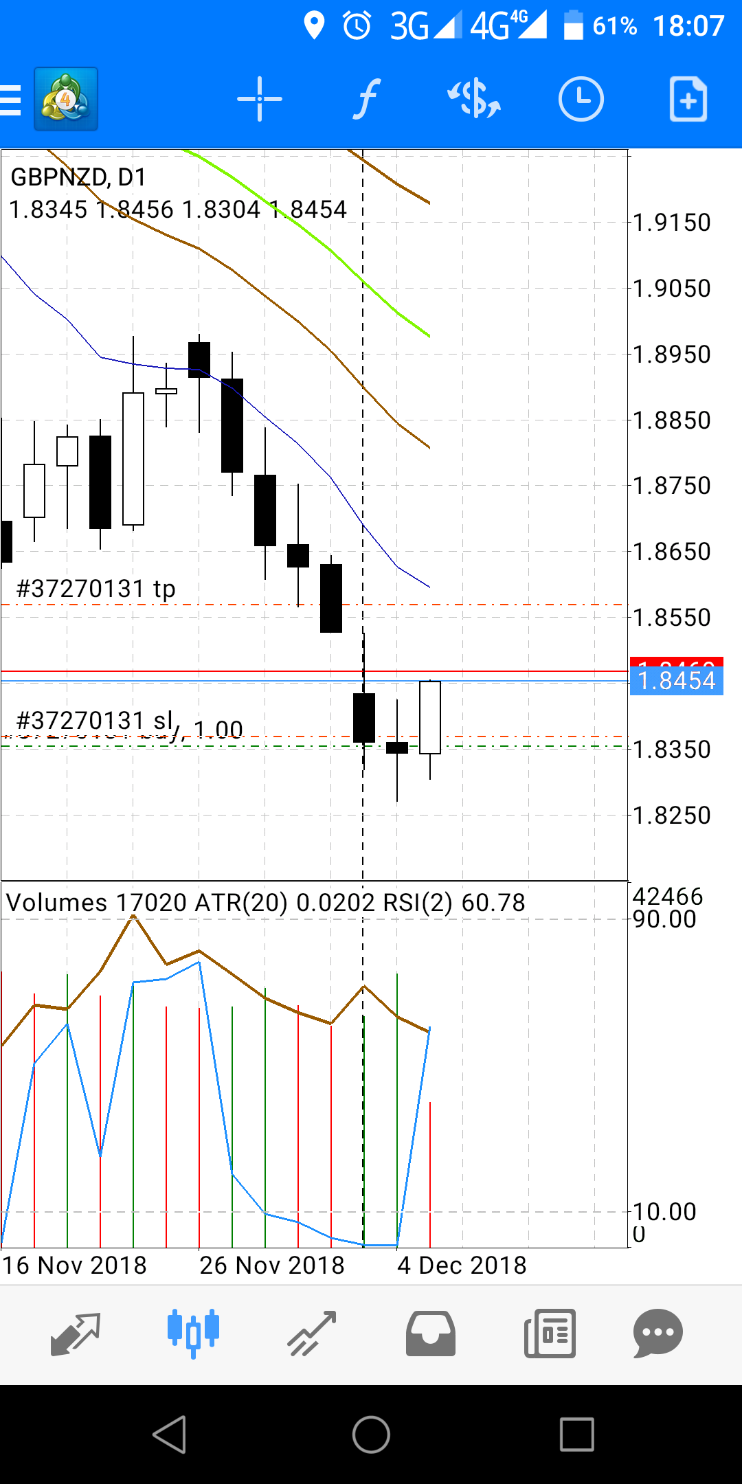 gbp/nzd rsi oversold banget