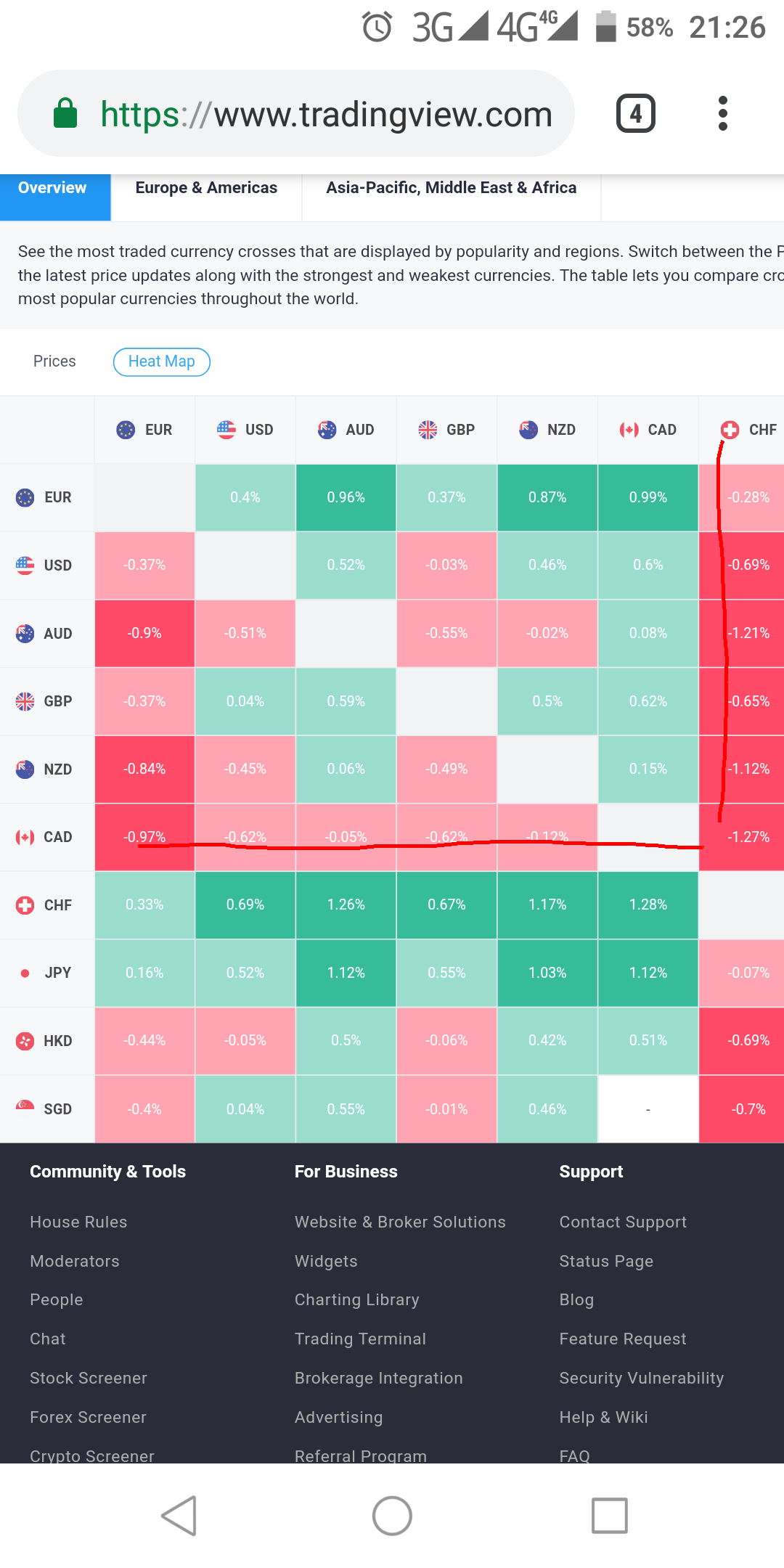 cad/chf heat map